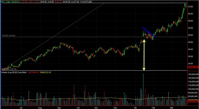 Stock Chart of INTC Continuation Gap