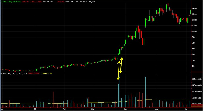 A stock chart of QCOM